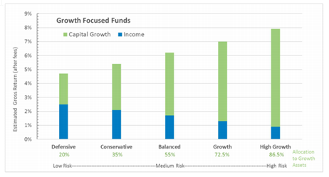 growth focussed funds